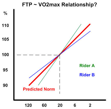 ftp vo2max relationship